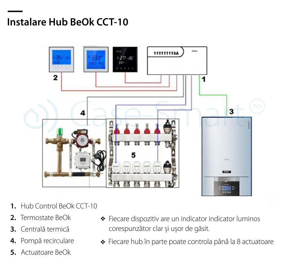 Hub control dispozitive actuatoare – Beok CCT-10