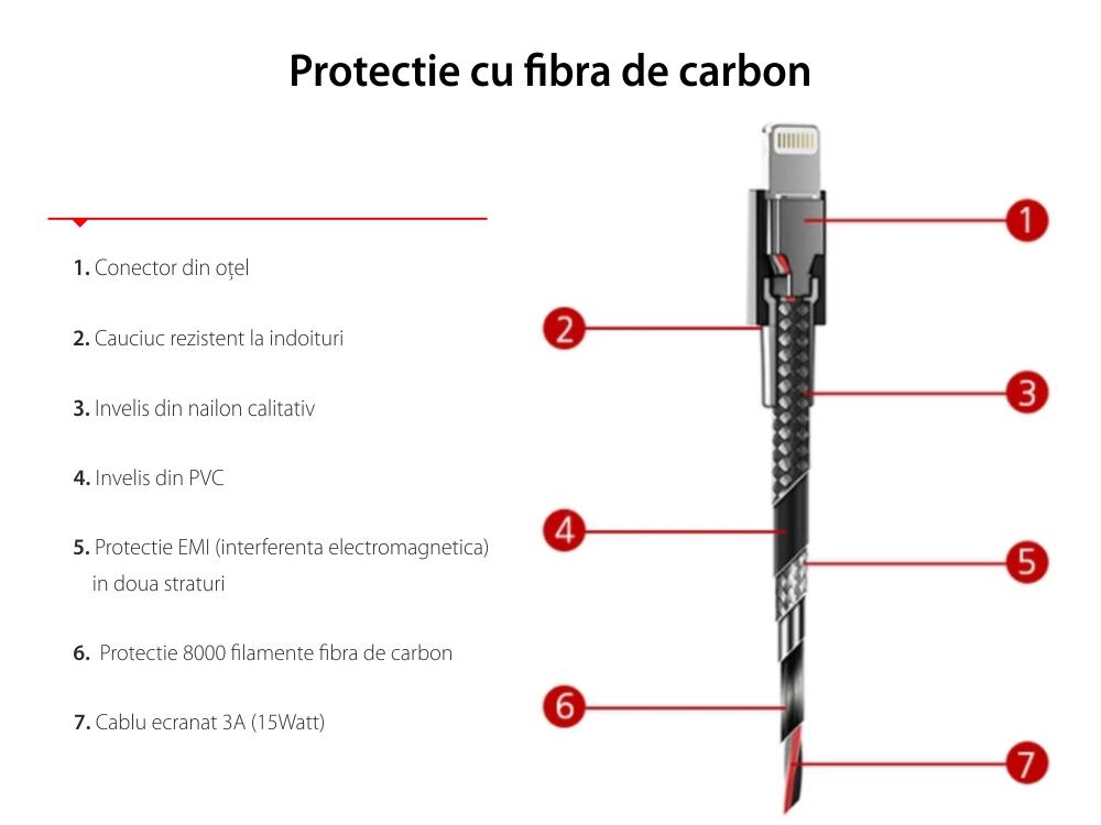 Cablu de date Lightning Nonda Zus, Pentru iPhone, iPad, iPod, Lungime 120 cm