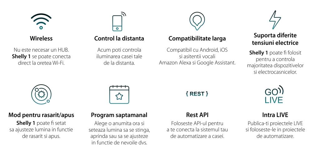 Releu inteligent pentru automatizari Shelly 1, Wi-Fi, Control aplicatie, Compatibil cu Amazon Alexa & Google Assistant